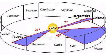 Astrologie - 13e signe du zodiaque oublié